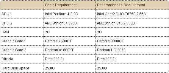 The minimum PC specs